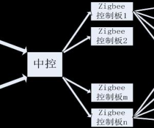 基于Zigbee技术的植物照灯远程控制系统